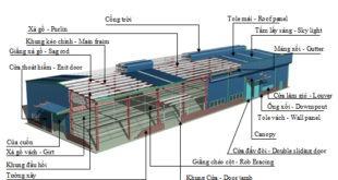 Thiết kế nhà xưởng chuyên nghiệp tại Thủ Dầu Một - Bình Dương.