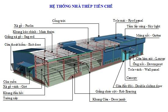 Thiết kế nhà xưởng chuyên nghiệp tại Thủ Dầu Một – Bình Dương.